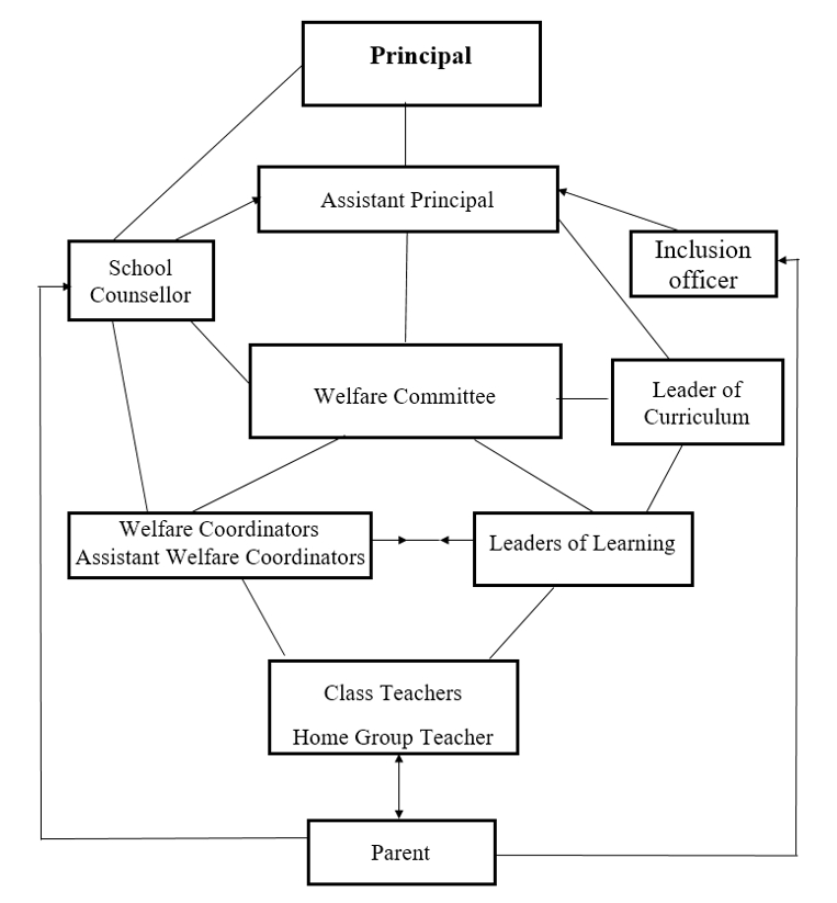 administration of the levels system diagram